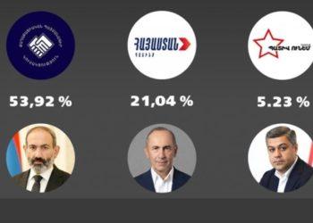 Εκλογές στην Αρμενία: Μόνο τρία κόμματα μπαίνουν στη βουλή